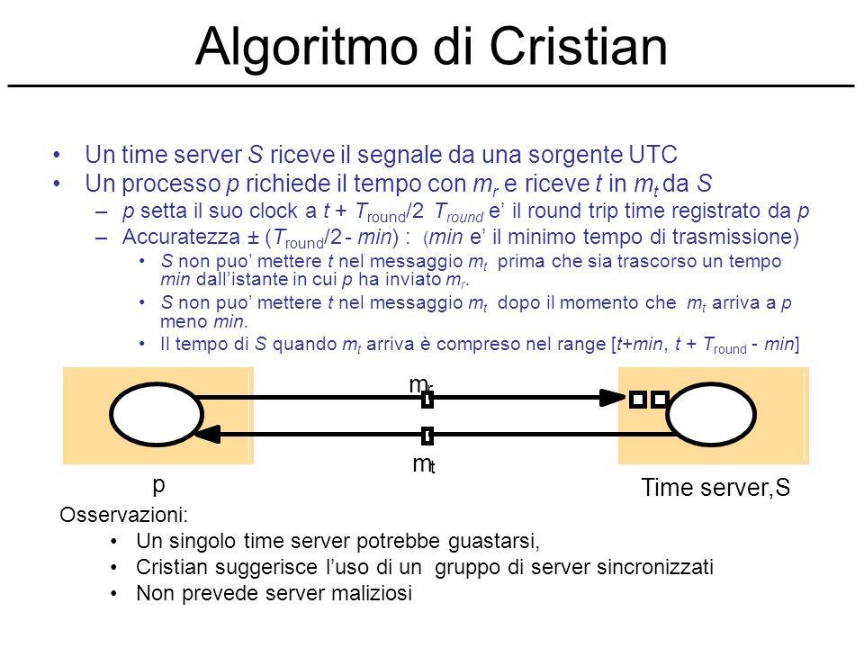 Algoritmo di Cristian Un time server S riceve il segnale da una sorgente UTC Un processo p richiede il tempo con m r e riceve t in m t da S –p setta i