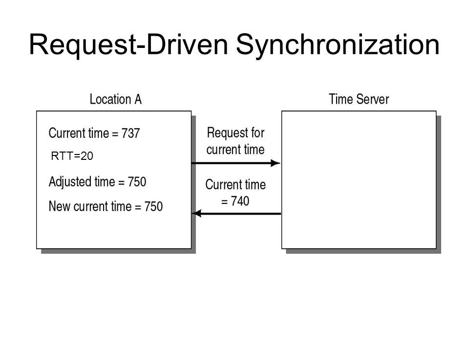 Request-Driven Synchronization RTT=20