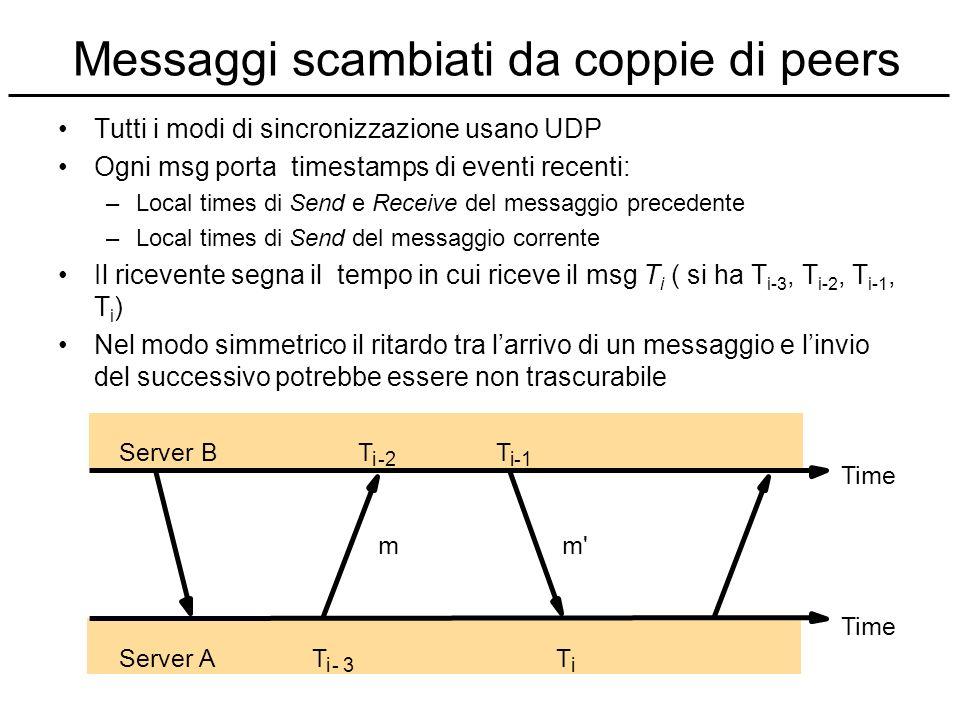 Messaggi scambiati da coppie di peers T i T i-1 T i-2 T i-3 Server B Server A Time mm' Time Tutti i modi di sincronizzazione usano UDP Ogni msg porta