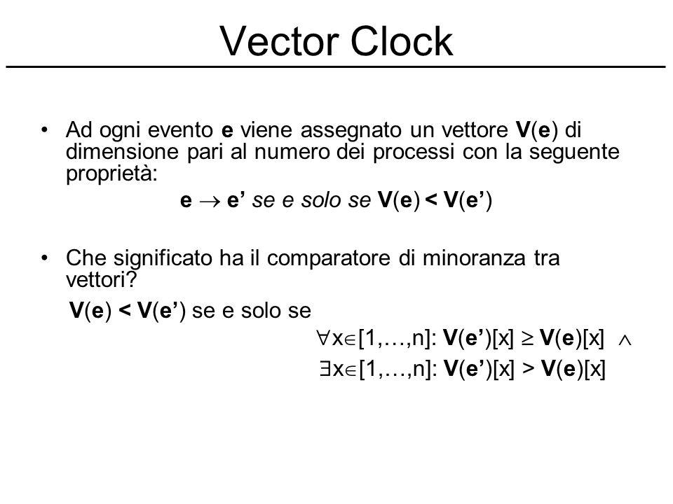 Vector Clock Ad ogni evento e viene assegnato un vettore V(e) di dimensione pari al numero dei processi con la seguente proprietà: e e se e solo se V(