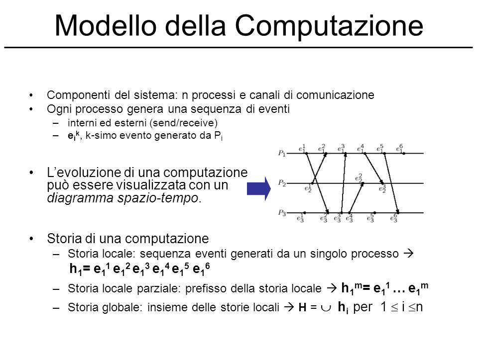 Modello della Computazione Componenti del sistema: n processi e canali di comunicazione Ogni processo genera una sequenza di eventi –interni ed estern