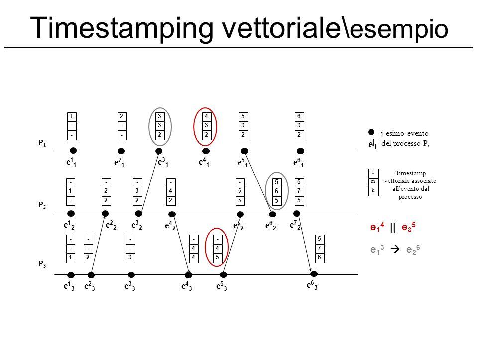 Timestamping vettoriale\ esempio e11e11 e21e21 e31e31 e41e41 e51e51 e61e61 P1P1 ejieji j-esimo evento del processo P i l Timestamp vettoriale associat