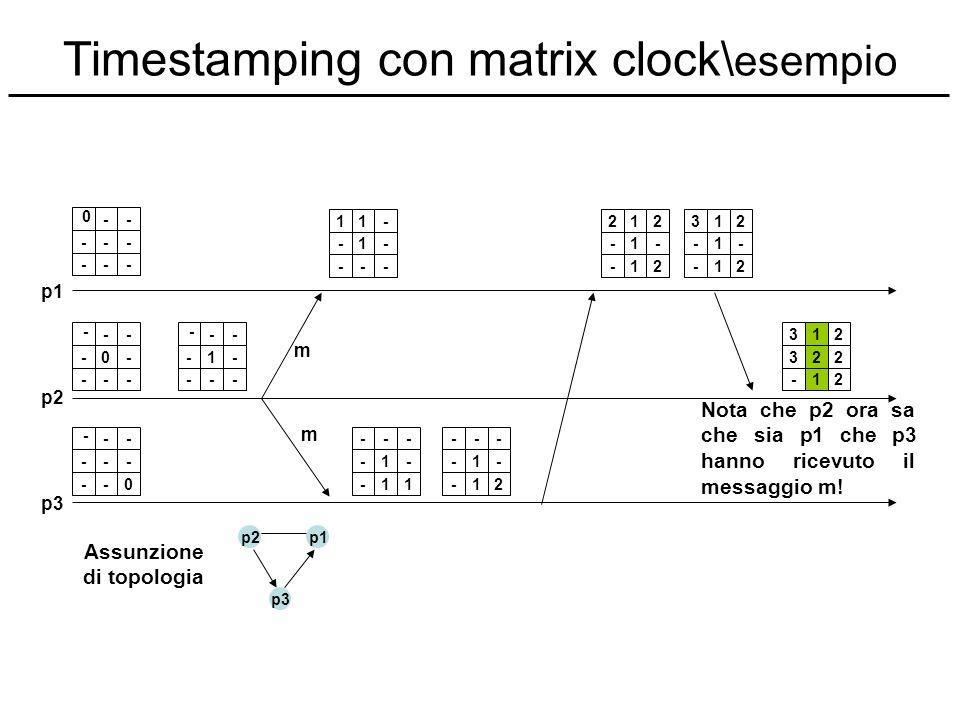 Timestamping con matrix clock\ esempio -- --- --- 0 -- -0- --- - -- --- --0 - -- -1- --- - 11- -1- --- --- -1- -11 --- -1- -12 212 -1- -12 312 -1- -12