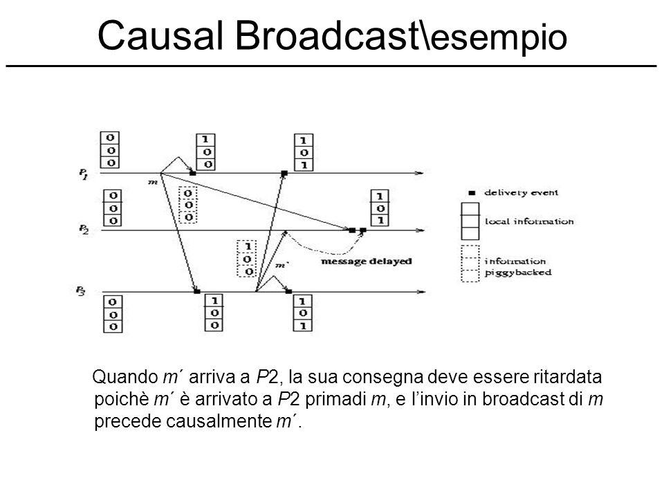 Causal Broadcast\ esempio Quando m´ arriva a P2, la sua consegna deve essere ritardata poichè m´ è arrivato a P2 primadi m, e linvio in broadcast di m