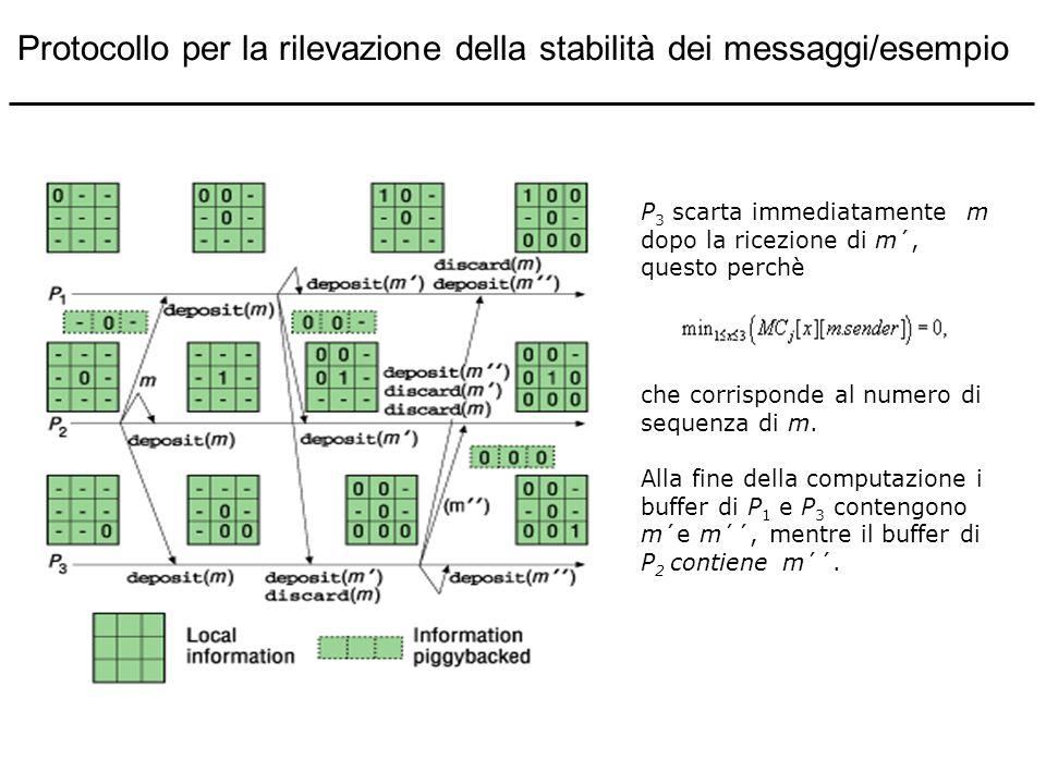 P 3 scarta immediatamente m dopo la ricezione di m´, questo perchè che corrisponde al numero di sequenza di m. Alla fine della computazione i buffer d