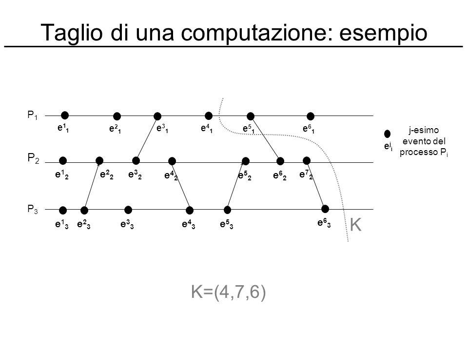 Taglio di una computazione: esempio e11e11 e21e21 e31e31 e41e41 e51e51 e61e61 P1P1 e12e12 e22e22 e32e32 e42e42 e52e52 e62e62 e72e72 P2P2 e13e13 e23e23
