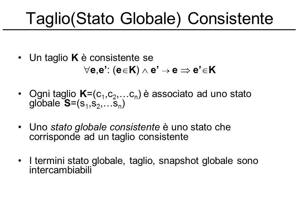 Taglio(Stato Globale) Consistente Un taglio K è consistente se e,e: (e K) e e e K Ogni taglio K=(c 1,c 2,…c n ) è associato ad uno stato globale S=(s