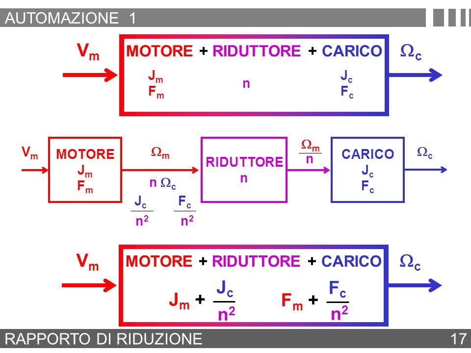 MOTORE + RIDUTTORE + CARICO VmVm c RAPPORTO DI RIDUZIONE 17 J m + JcJc n2n2 F m + FcFc n2n2 MOTORE + RIDUTTORE + CARICO VmVm c JmFmJmFm JcFcJcFc n RID