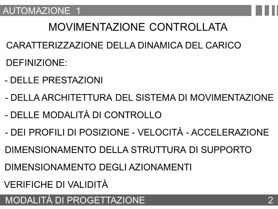 MODALITÀ DI PROGETTAZIONE 2 AUTOMAZIONE 1 MOVIMENTAZIONE CONTROLLATA - DELLA ARCHITETTURA DEL SISTEMA DI MOVIMENTAZIONE CARATTERIZZAZIONE DELLA DINAMI