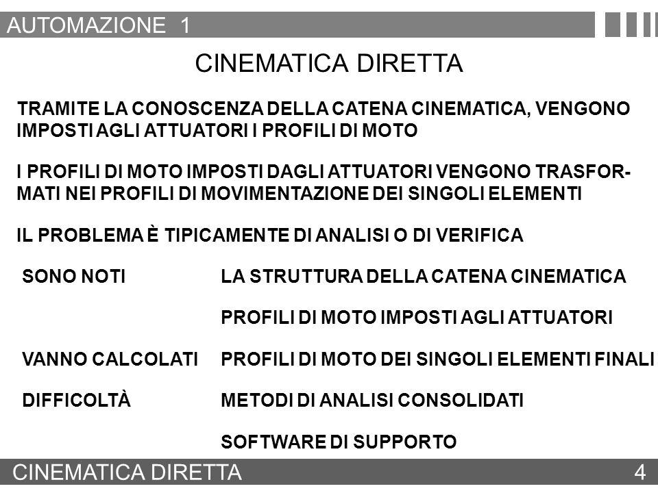 CINEMATICA DIRETTA 4 TRAMITE LA CONOSCENZA DELLA CATENA CINEMATICA, VENGONO IMPOSTI AGLI ATTUATORI I PROFILI DI MOTO I PROFILI DI MOTO IMPOSTI DAGLI A