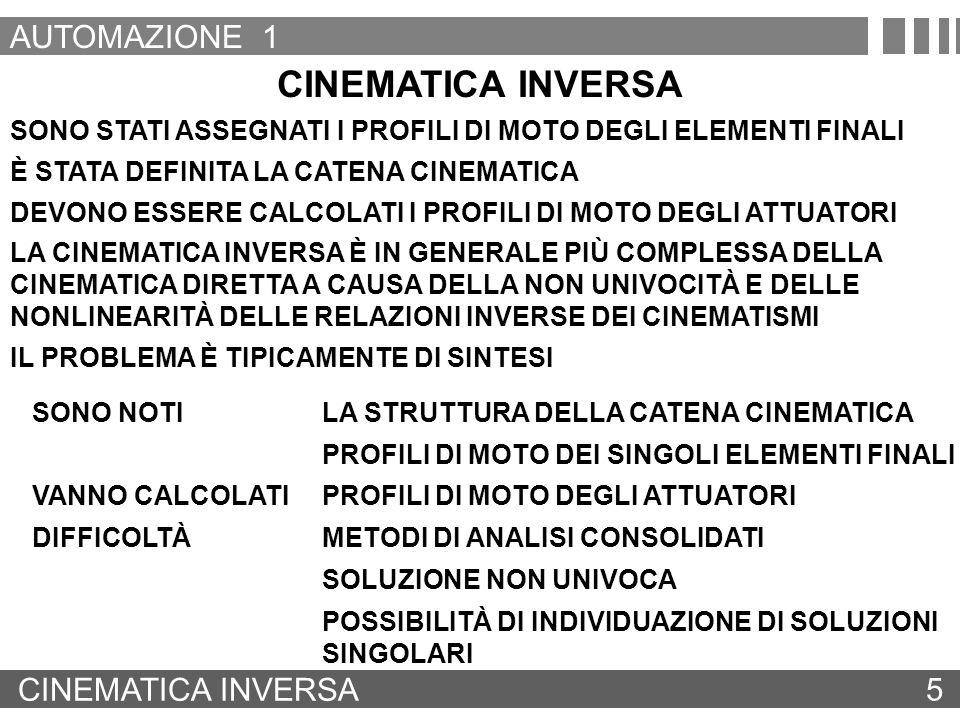 CINEMATICA INVERSA 5 SONO STATI ASSEGNATI I PROFILI DI MOTO DEGLI ELEMENTI FINALI È STATA DEFINITA LA CATENA CINEMATICA LA CINEMATICA INVERSA È IN GEN
