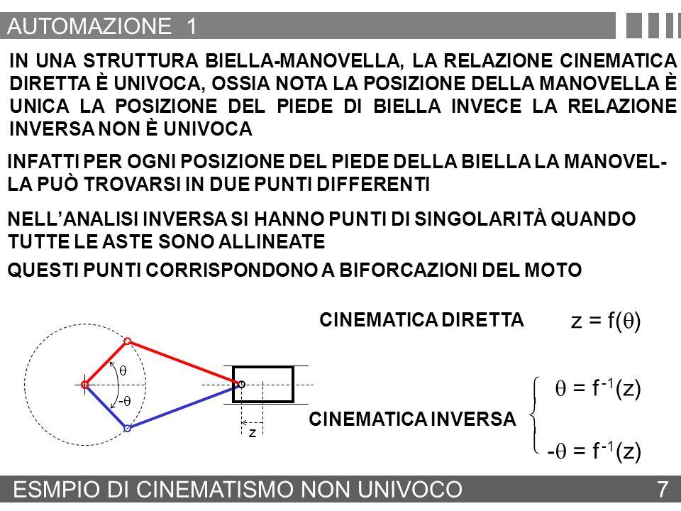ESMPIO DI CINEMATISMO NON UNIVOCO 7 IN UNA STRUTTURA BIELLA-MANOVELLA, LA RELAZIONE CINEMATICA DIRETTA È UNIVOCA, OSSIA NOTA LA POSIZIONE DELLA MANOVE