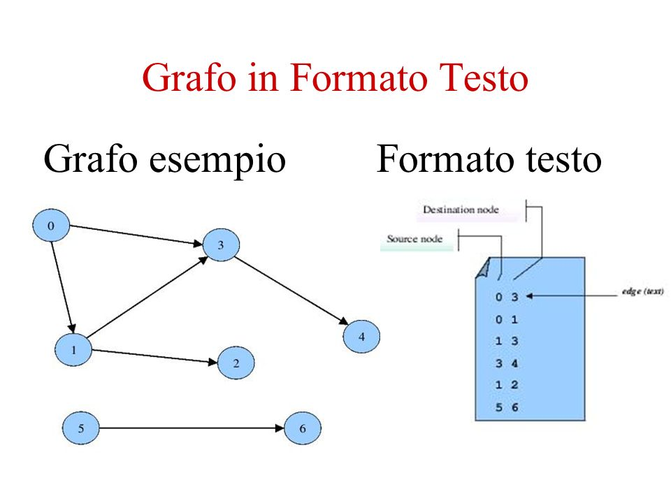 Grafo in Formato Testo Grafo esempioFormato testo