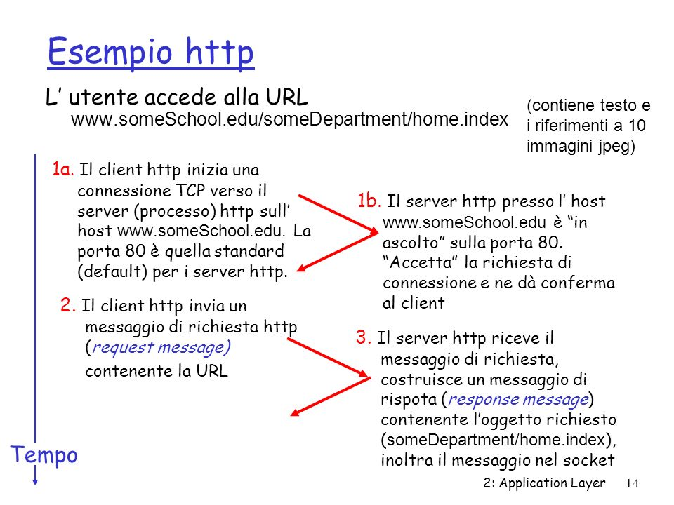 2: Application Layer14 Esempio http L utente accede alla URL www.someSchool.edu/someDepartment/home.index 1a. Il client http inizia una connessione TC