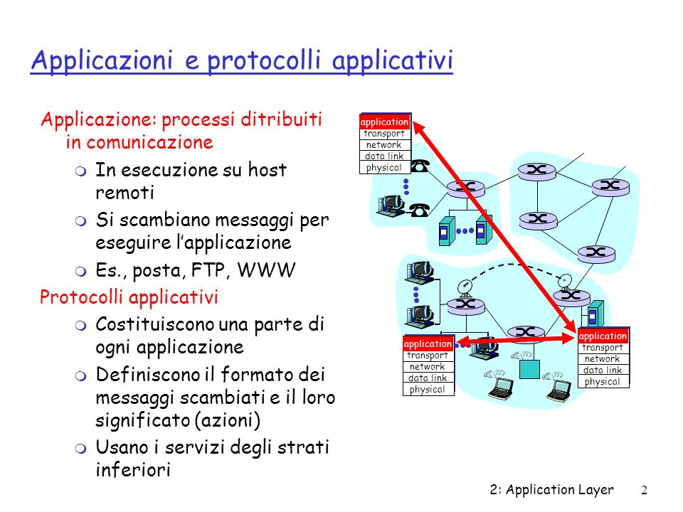 2: Application Layer2 Applicazioni e protocolli applicativi Applicazione: processi ditribuiti in comunicazione m In esecuzione su host remoti m Si sca