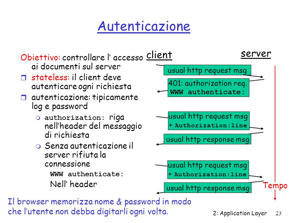 2: Application Layer24 Cookie r Il server invia un cookie al client con la risposta Set-cookie: 1678453 r Il client presenta il cookie in accessi successivi cookie: 1678453 r Il server controlla il cookie presentato m Autenticazione m Traccia delle preferenze dellutente client server usual http request msg usual http response + Set-cookie: # usual http request msg cookie: # usual http response msg usual http request msg cookie: # usual http response msg cookie- spectific action cookie- spectific action