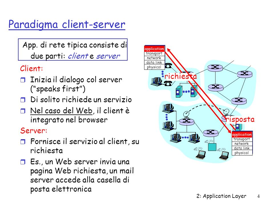 2: Application Layer4 Paradigma client-server App. di rete tipica consiste di due parti: client e server application transport network data link physi