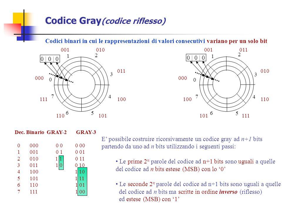 Codice Gray (codice riflesso) Dec. Binario GRAY-2 GRAY-3 0 000 0 0 0 00 1 001 0 1 0 01 2 010 1 1 0 11 3 011 1 0 0 10 4 100 1 10 5 101 1 11 6 110 1 01