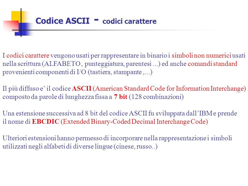 Codice ASCII - codici carattere I codici carattere vengono usati per rappresentare in binario i simboli non numerici usati nella scrittura (ALFABETO,