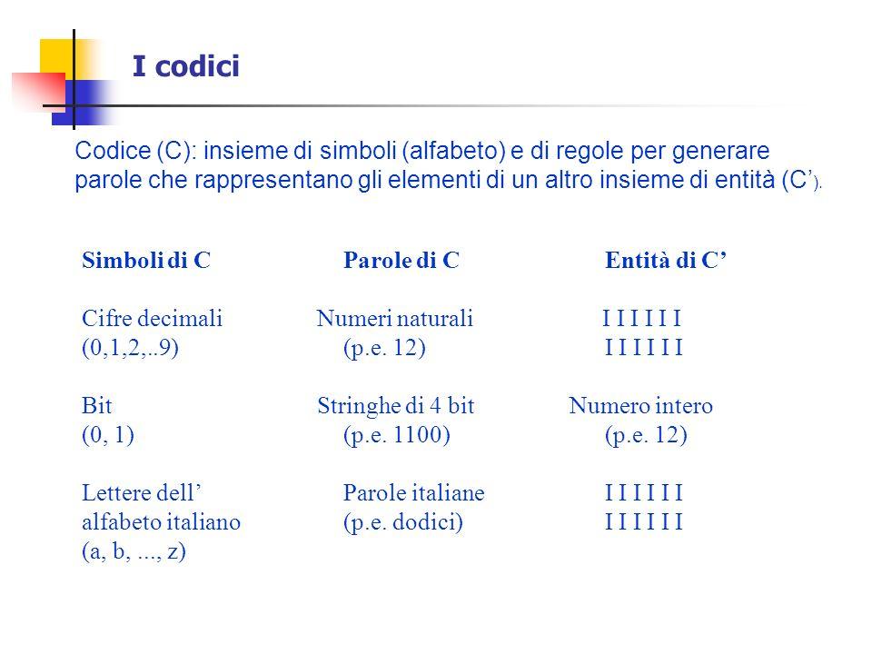 I codici (cont.) Codifica: operazione per cui ad una parola di C viene associato un elemento di C.