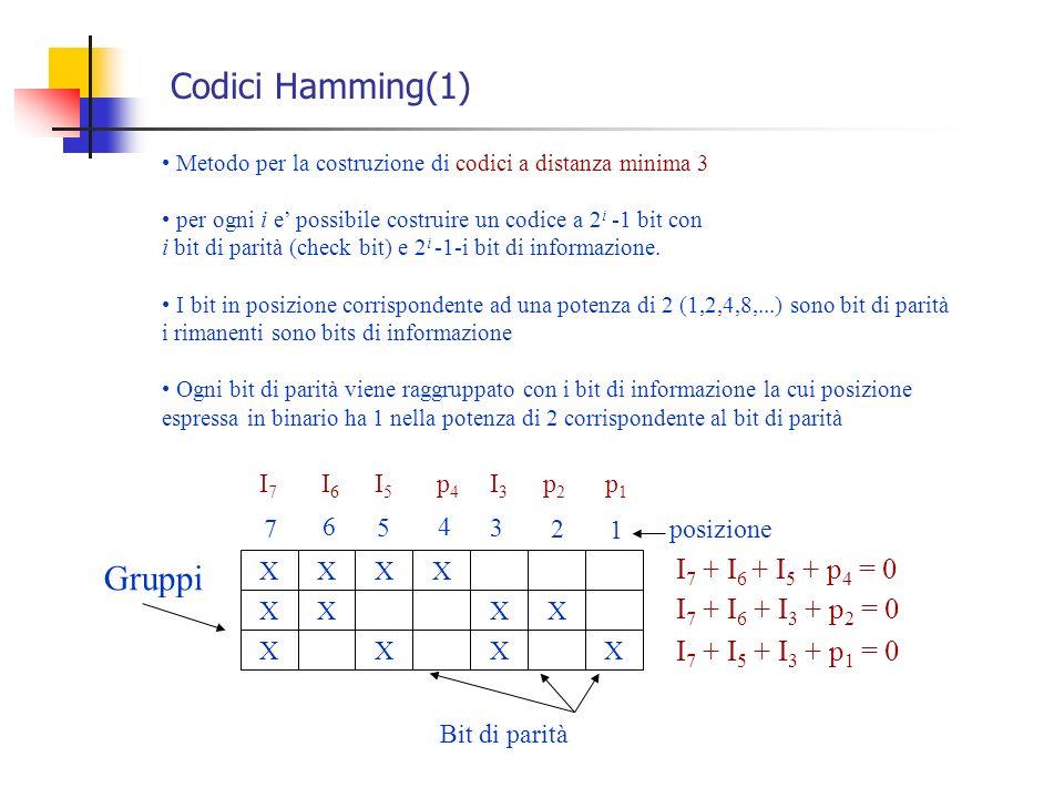 Codici Hamming(1) Metodo per la costruzione di codici a distanza minima 3 per ogni i e possibile costruire un codice a 2 i -1 bit con i bit di parità