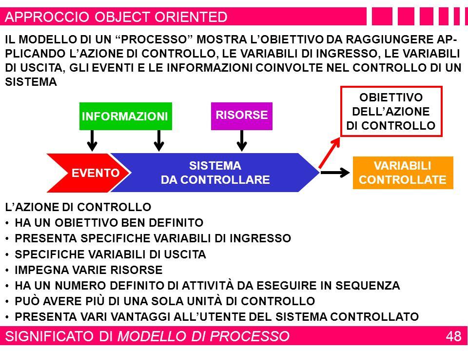 SIGNIFICATO DI MODELLO DI PROCESSO 48 APPROCCIO OBJECT ORIENTED SISTEMA DA SOTTOPORRE ALLAZIONE DI CONTROLLO EVENTO SISTEMA DA CONTROLLARE RISORSE VAR