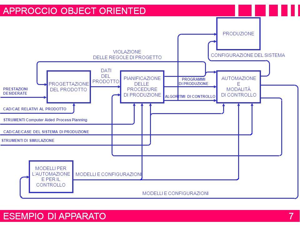 SIGNIFICATO DI MODELLO DI PROCESSO 48 APPROCCIO OBJECT ORIENTED SISTEMA DA SOTTOPORRE ALLAZIONE DI CONTROLLO EVENTO SISTEMA DA CONTROLLARE RISORSE VARIABILI CONTROLLATE OBIETTIVO DELLAZIONE DI CONTROLLO IL MODELLO DI UN PROCESSO MOSTRA LOBIETTIVO DA RAGGIUNGERE AP- PLICANDO LAZIONE DI CONTROLLO, LE VARIABILI DI INGRESSO, LE VARIABILI DI USCITA, GLI EVENTI E LE INFORMAZIONI COINVOLTE NEL CONTROLLO DI UN SISTEMA LAZIONE DI CONTROLLO HA UN OBIETTIVO BEN DEFINITO PRESENTA SPECIFICHE VARIABILI DI INGRESSO SPECIFICHE VARIABILI DI USCITA IMPEGNA VARIE RISORSE HA UN NUMERO DEFINITO DI ATTIVITÀ DA ESEGUIRE IN SEQUENZA PUÒ AVERE PIÙ DI UNA SOLA UNITÀ DI CONTROLLO PRESENTA VARI VANTAGGI ALLUTENTE DEL SISTEMA CONTROLLATO INFORMAZIONI