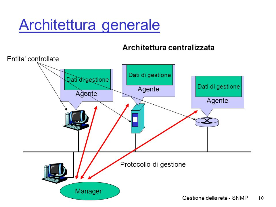 Gestione della rete - SNMP10 Architettura generale Agente Dati di gestione Agente Dati di gestione Agente Dati di gestione Manager Protocollo di gesti