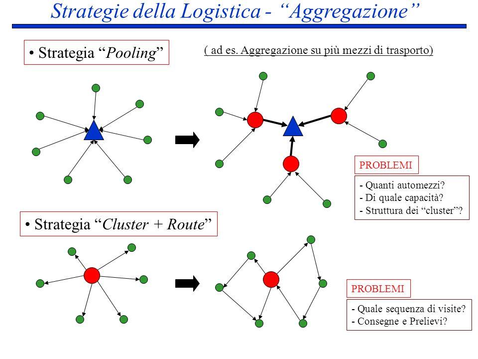Strategie della Logistica - Aggregazione Strategia Cluster + Route Strategia Pooling ( ad es. Aggregazione su più mezzi di trasporto) - Quanti automez