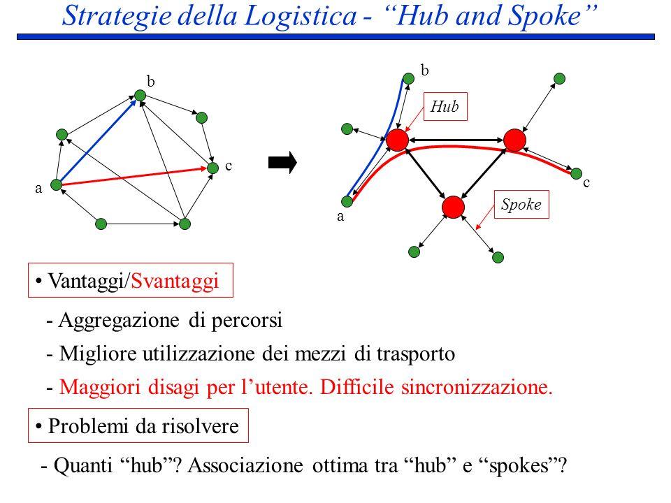 Strategie della Logistica - Hub and Spoke a b c - Aggregazione di percorsi - Migliore utilizzazione dei mezzi di trasporto - Quanti hub? Associazione