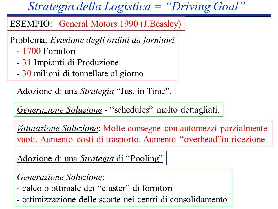 Strategia della Logistica = Driving Goal ESEMPIO: General Motors 1990 (J.Beasley) Problema: Evasione degli ordini da fornitori - 1700 Fornitori - 31 I