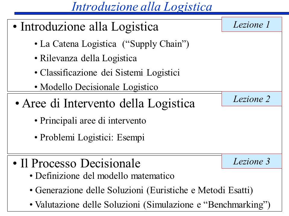 Introduzione alla Logistica Aree di Intervento della Logistica Il Processo Decisionale Introduzione alla Logistica La Catena Logistica (Supply Chain)