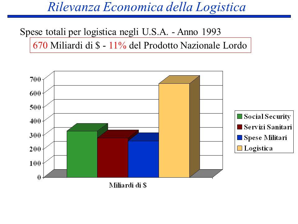 Rilevanza Economica della Logistica Spese totali per logistica negli U.S.A. - Anno 1993 670 Miliardi di $ - 11% del Prodotto Nazionale Lordo