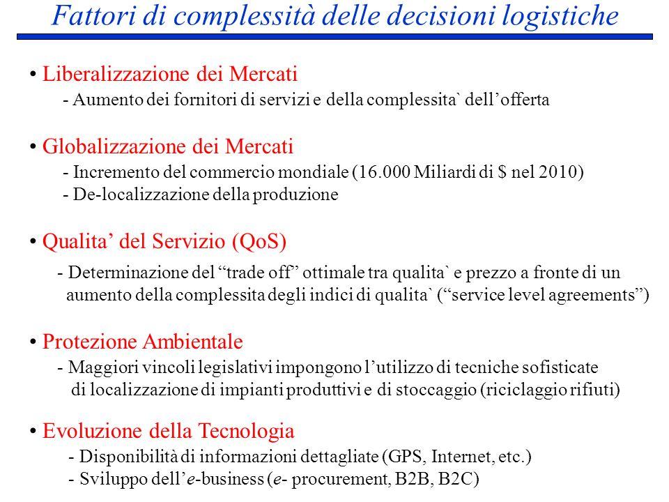 Fattori di complessità delle decisioni logistiche Liberalizzazione dei Mercati Qualita del Servizio (QoS) Protezione Ambientale Globalizzazione dei Me
