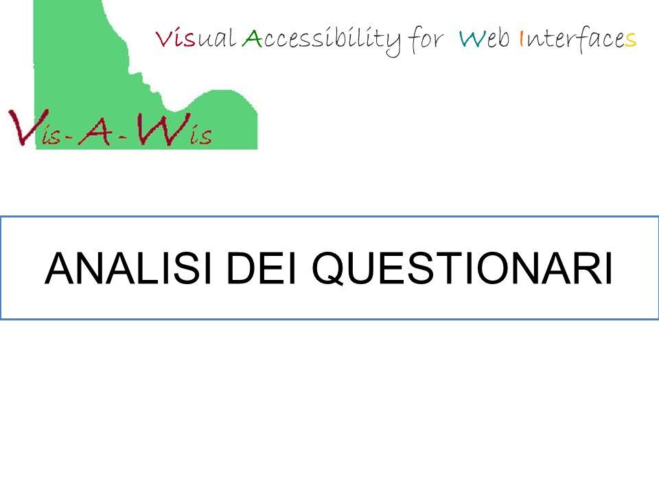 Visual Accessibility for Web Interfaces ANALISI DEI QUESTIONARI