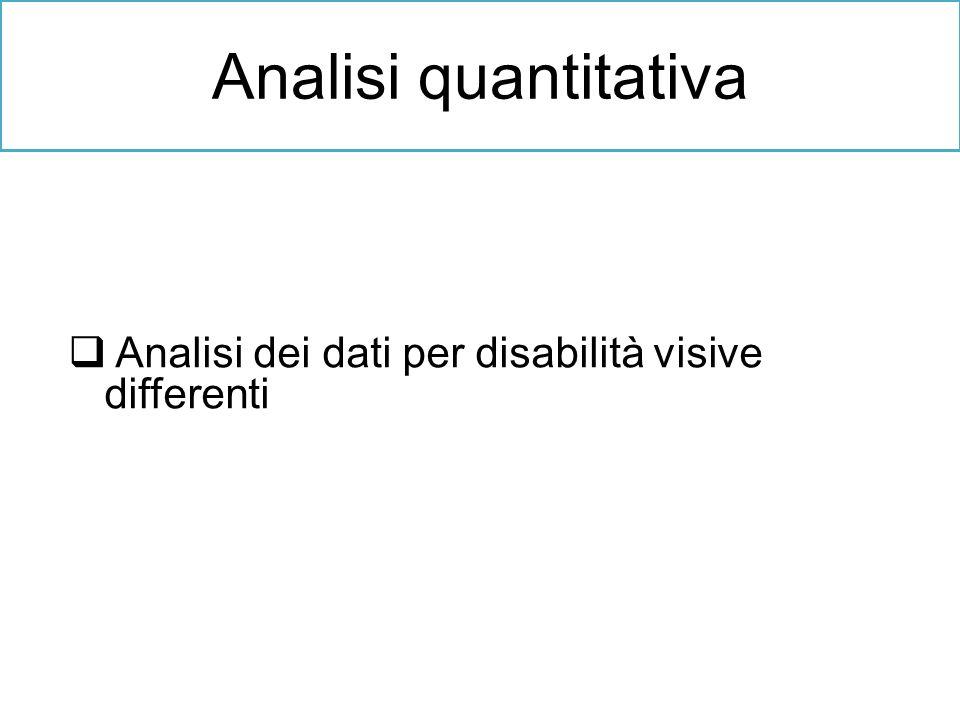 Analisi dei dati per disabilità visive differenti Analisi quantitativa