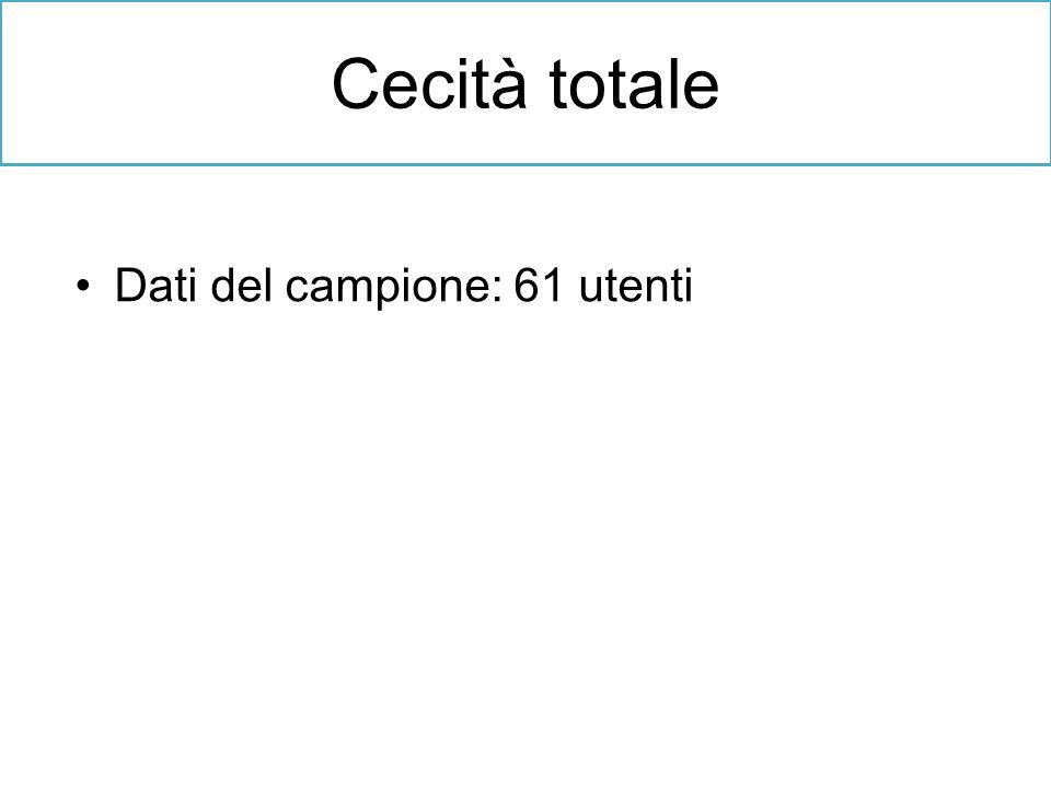Dati del campione: 61 utenti Cecità totale