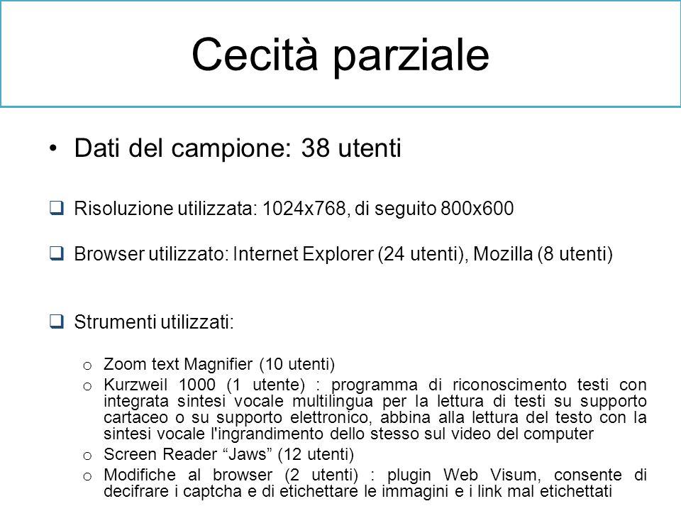 Dati del campione: 38 utenti Risoluzione utilizzata: 1024x768, di seguito 800x600 Browser utilizzato: Internet Explorer (24 utenti), Mozilla (8 utenti
