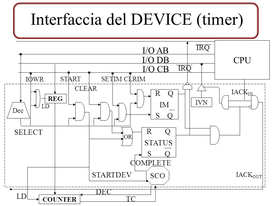 I/O AB I/O DB I/O CB Dec SELECT START IRQ SCO R Q S Q STATUS STARTDEV COMPLETE CLEAR IVN CPU IACK IN IACK OUT IRQ IOWR REG COUNTER DEC TC R Q S Q IM SETIMCLRIM LD OR Interfaccia del DEVICE (timer)