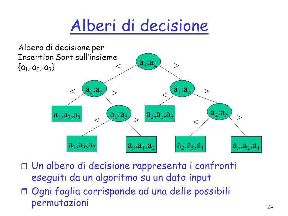 24 Alberi di decisione r Un albero di decisione rappresenta i confronti eseguiti da un algoritmo su un dato input r Ogni foglia corrisponde ad una delle possibili permutazioni a 1 :a 2 a 2 :a 3 a 1 :a 3 a 2 :a 3 a 1,a 2,a 3 a 1,a 3,a 2 a 3,a 1,a 2 a 2,a 1,a 3 a 2,a 3,a 1 a 3,a 2,a 1 < < > > < > < > < > Albero di decisione per Insertion Sort sullinsieme {a 1, a 2, a 3 }