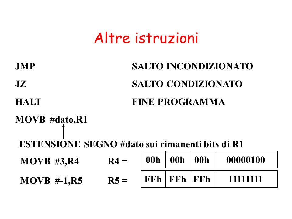Altre istruzioni JMP SALTO INCONDIZIONATO JZ SALTO CONDIZIONATO HALTFINE PROGRAMMA MOVB #dato,R1 ESTENSIONE SEGNO #dato sui rimanenti bits di R1 MOVB #3,R4R4 = 00h 00000100 MOVB #-1,R5R5 = FFh 11111111
