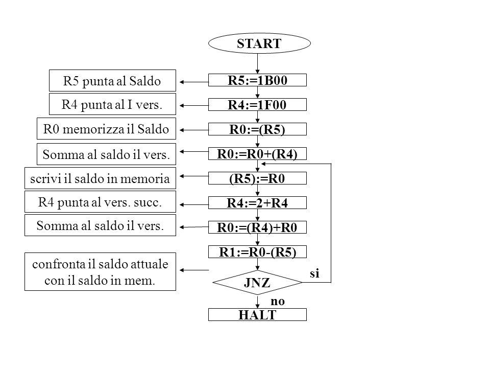 START R5:=1B00 R4:=1F00 R0:=(R5) R0:=R0+(R4) (R5):=R0 JNZ R4:=2+R4 R0:=(R4)+R0 HALT R1:=R0-(R5) R5 punta al Saldo R4 punta al I vers.