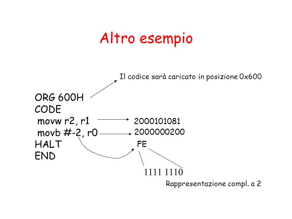 Altro esempio ORG 600H CODE movw r2, r1 movb #-2, r0 HALT END Il codice sarà caricato in posizione 0x600 2000101081 2000000200 FE 1111 1110 Rappresentazione compl.