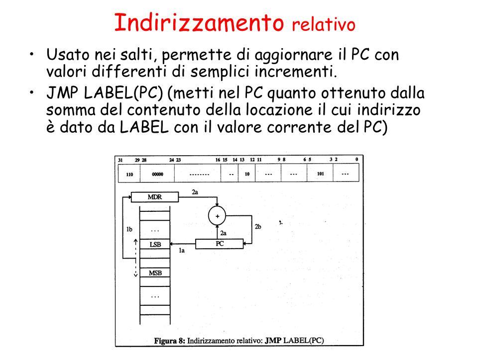Indirizzamento relativo Usato nei salti, permette di aggiornare il PC con valori differenti di semplici incrementi. JMP LABEL(PC) (metti nel PC quanto