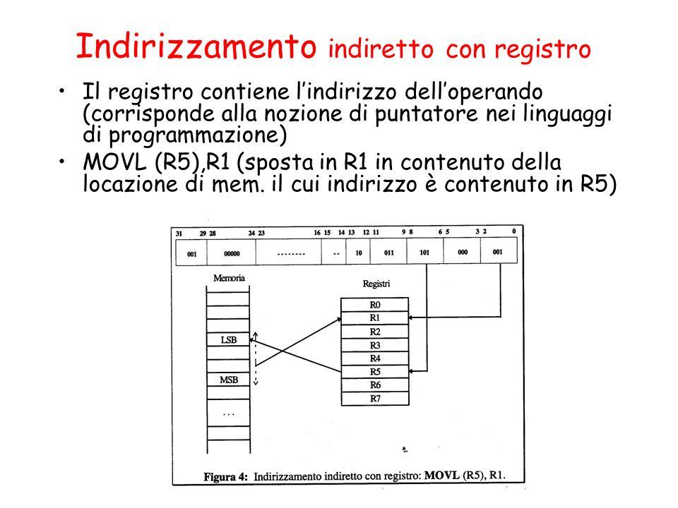 Indirizzamento indiretto con registro Il registro contiene lindirizzo delloperando (corrisponde alla nozione di puntatore nei linguaggi di programmazione) MOVL (R5),R1 (sposta in R1 in contenuto della locazione di mem.