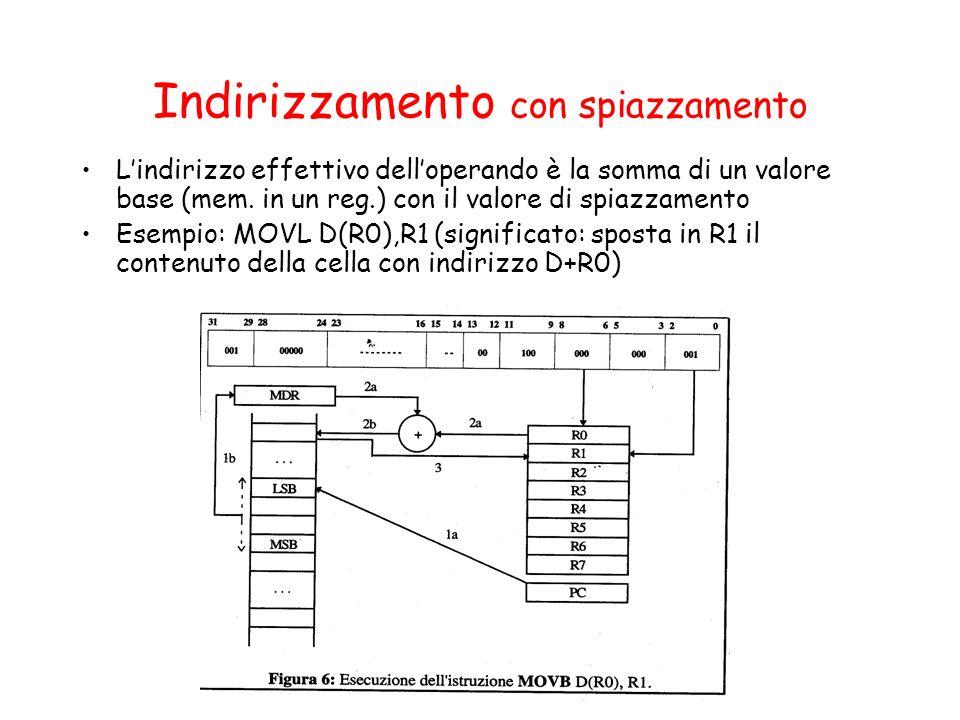Indirizzamento con spiazzamento Lindirizzo effettivo delloperando è la somma di un valore base (mem. in un reg.) con il valore di spiazzamento Esempio