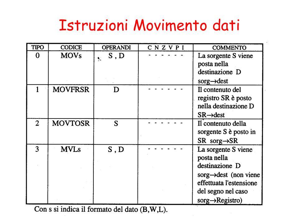 Istruzioni Movimento dati