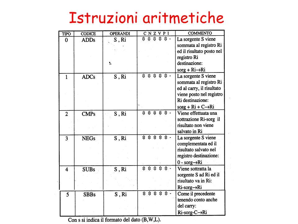 Istruzioni aritmetiche