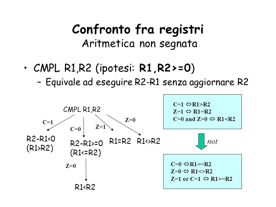 Confronto fra registri Aritmetica non segnata CMPL R1,R2 (ipotesi: R1,R2>=0) –Equivale ad eseguire R2-R1 senza aggiornare R2 CMPL R1,R2 R2-R1<0 (R1>R2) C=1 C=0 R2-R1>=0 (R1<=R2) Z=0 R1=R2 R1<R2 C=1 R1>R2 Z=1 R1=R2 C=0 and Z=0 R1<R2 C=0 R1<=R2 Z=0 R1<>R2 Z=1 or C=1 R1>=R2 Z=1 R1<>R2 Z=0 not