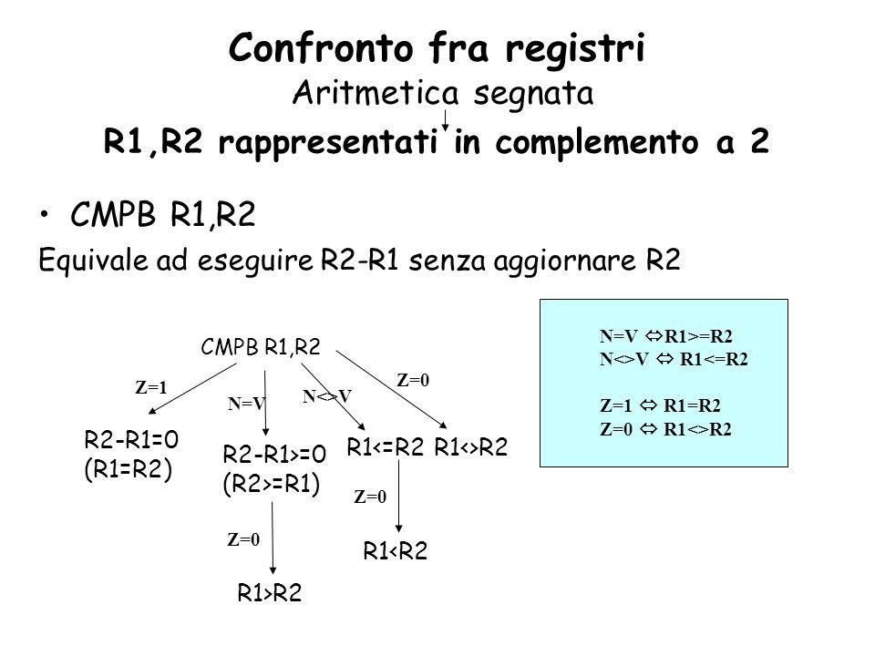 CMPB R1,R2 Equivale ad eseguire R2-R1 senza aggiornare R2 CMPB R1,R2 R2-R1=0 (R1=R2) Z=1 N=V R2-R1>=0 (R2>=R1) Z=0 R1<=R2 R1>R2 N=V R1>=R2 N<>V R1<=R2 Z=1 R1=R2 Z=0 R1<>R2 N<>V R1<>R2 Z=0 Confronto fra registri Aritmetica segnata R1,R2 rappresentati in complemento a 2 Z=0 R1<R2